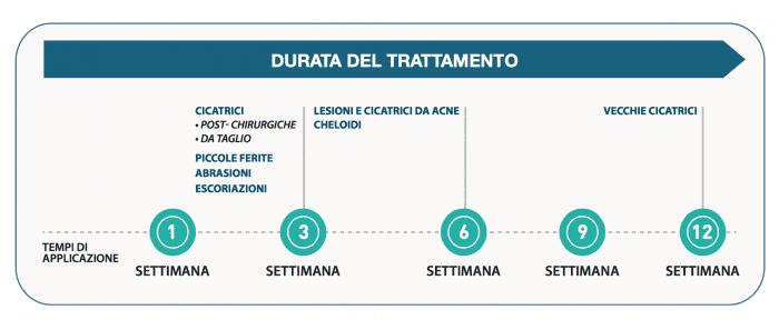 cicatrix-durata-del-trattamento